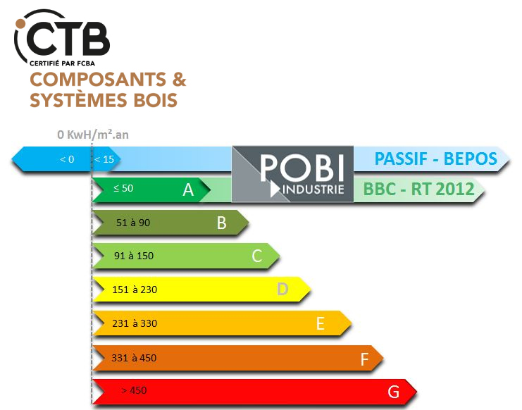 graphique des performances des murs POBI RT 2020